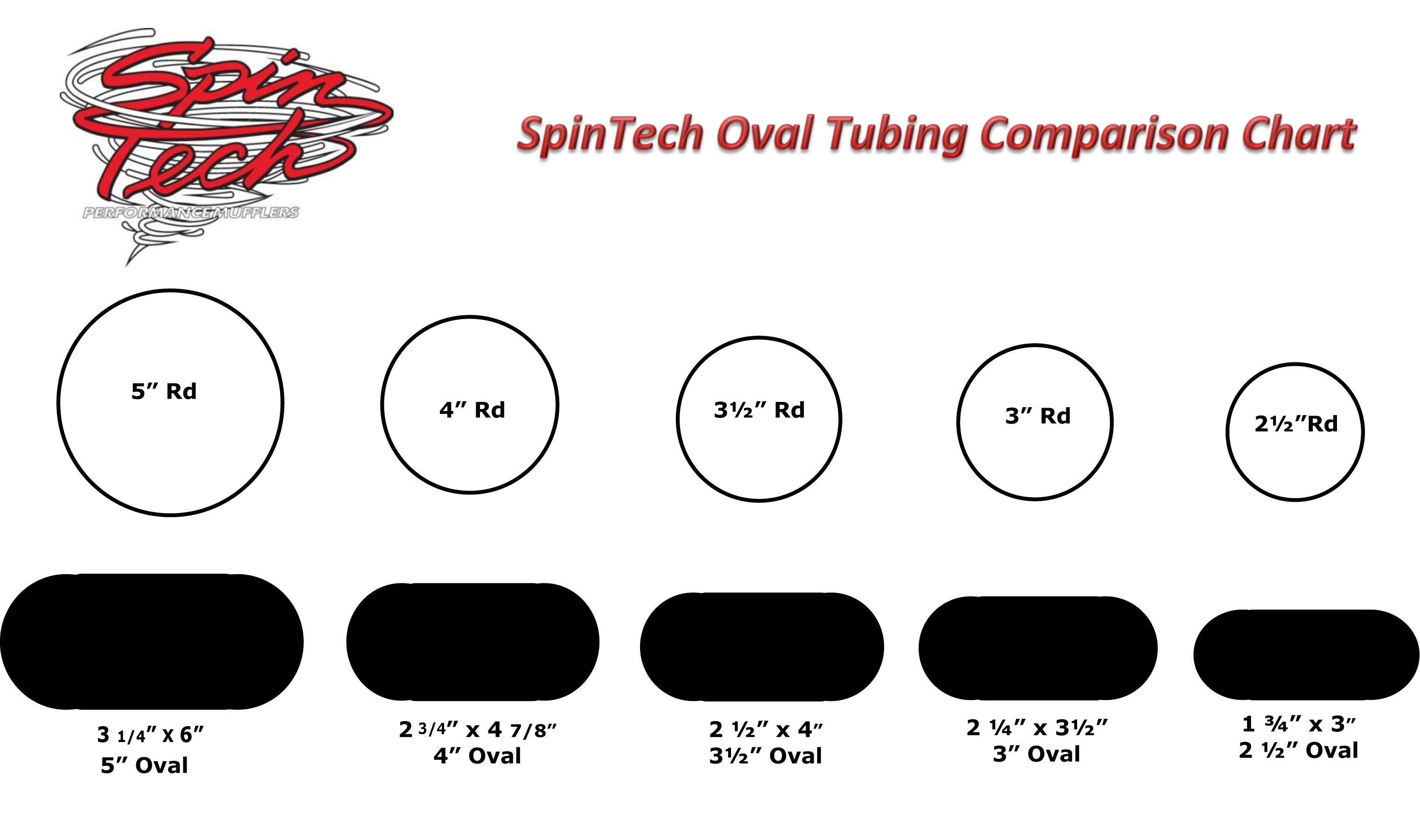 SpinTech Exhaust Tubing, Round & Oval